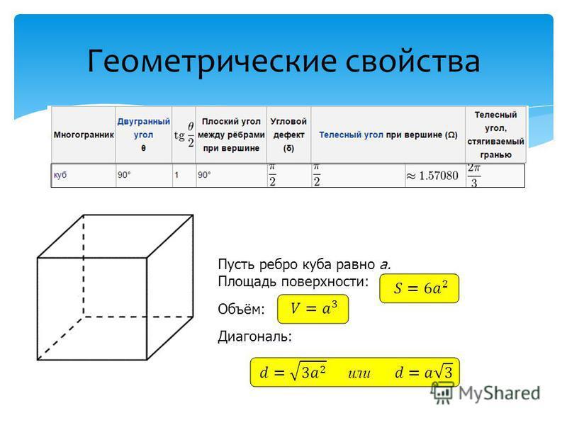 С каждым правильным многогранником связаны определённые углы, характеризующие его свойства. Двугранный угол между смежными гранями правильного многогранника {p, q} задаётся формулой:углы Двугранный угол Иногда удобнее пользоваться выражением через та