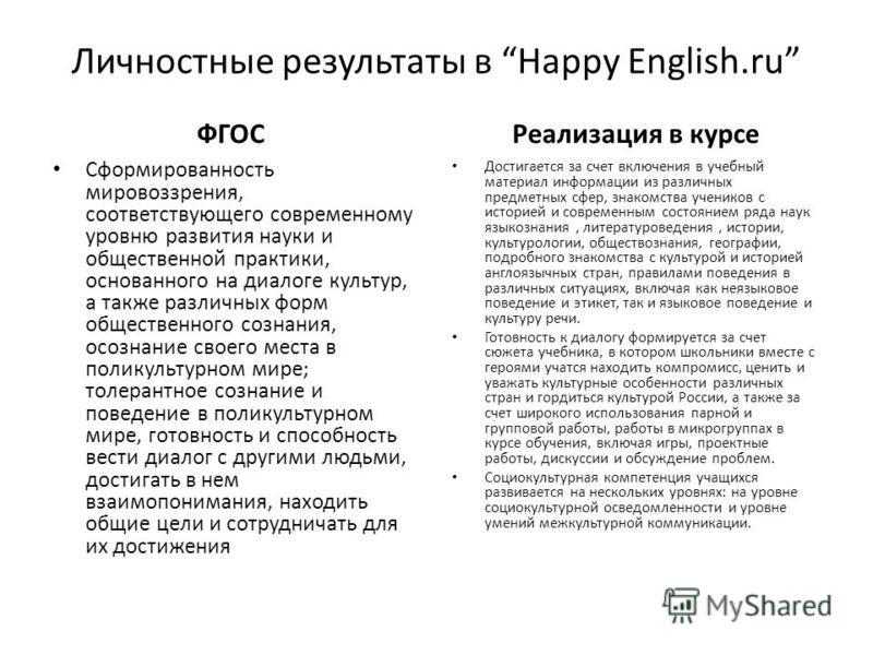 Личностные результаты в Happy English.ru ФГОС Сформированность мировоззрения, соответствующего современному уровню развития науки и общественной практики, основанного на диалоге культур, а также различных форм общественного сознания, осознание своего