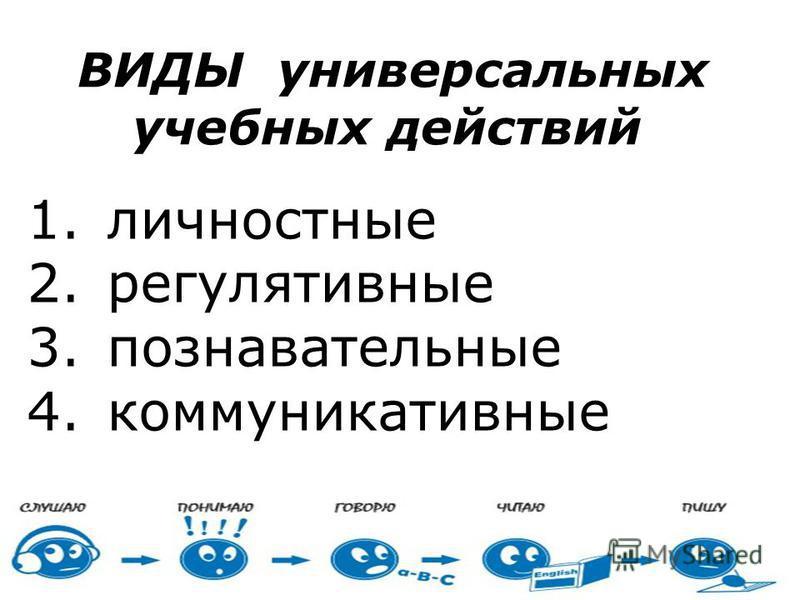 ВИДЫ универсальных учебных действий 1. личностные 2. регулятивные 3. познавательные 4.коммуникативные
