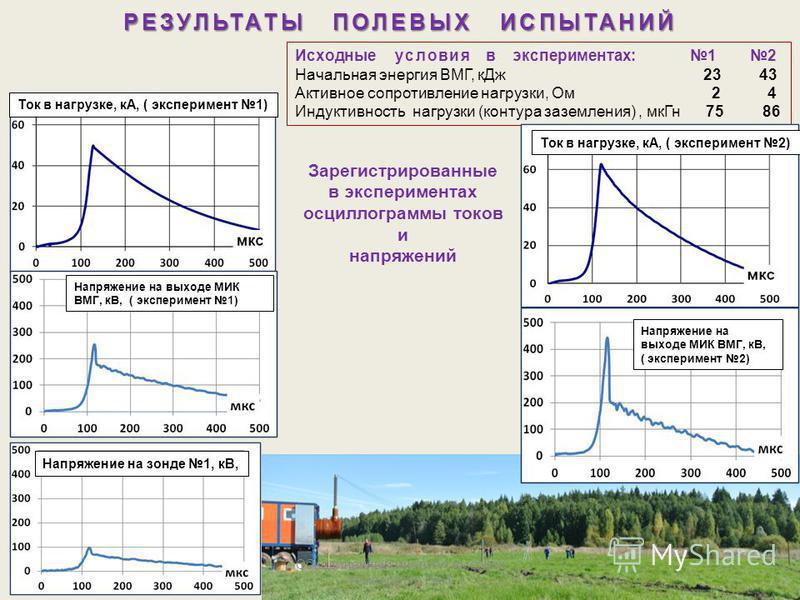 Зарегистрированные в экспериментах осциллограммы токов и напряжений РЕЗУЛЬТАТЫ ПОЛЕВЫХ ИСПЫТАНИЙ Исходные условия в экспериментах: 1 2 Начальная энергия ВМГ, к Дж 23 43 Активное сопротивление нагрузки, Ом 2 4 Индуктивность нагрузки (контура заземлени