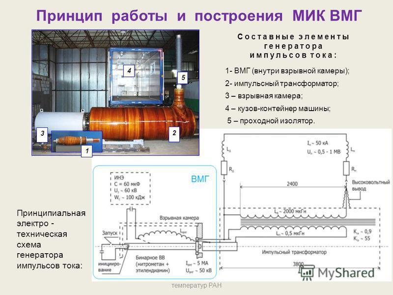 Принцип работы и построения МИК ВМГ Объединенный институт высоких температур РАН 4 2 3 5 1 Составные элементы генератора импульсов тока: 1- ВМГ (внутри взрывной камеры); 2- импульсный трансформатор; 3 – взрывная камера; 4 – кузов-контейнер машины; 5