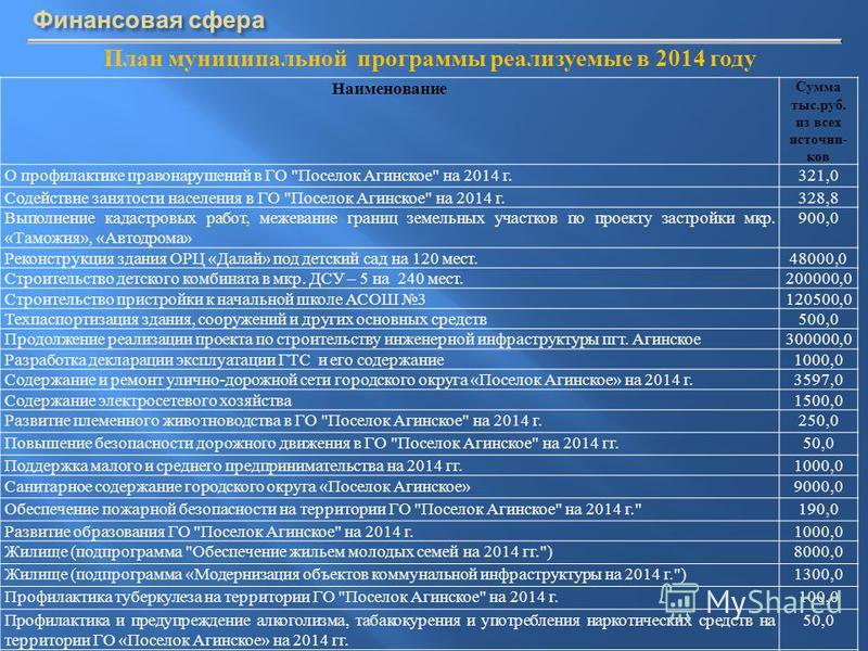 План муниципальной программы реализуемые в 2014 году Наименование Сумма тыс. руб. из всех источни- ков О профилактике правонарушений в ГО