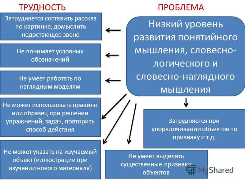 Низкий уровень развития понятийного мышления, словесно- логического и словесно-наглядного мышления Не может использовать правило или образец при решении упражнений, задач, повторить способ действия Не может указать на изучаемый объект (иллюстрации пр
