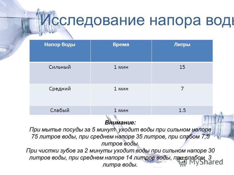 Исследование напора воды Напор Воды ВремяЛитры Сильный 1 мин 15 Средний 1 мин 7 Слабый 1 мин 1.5