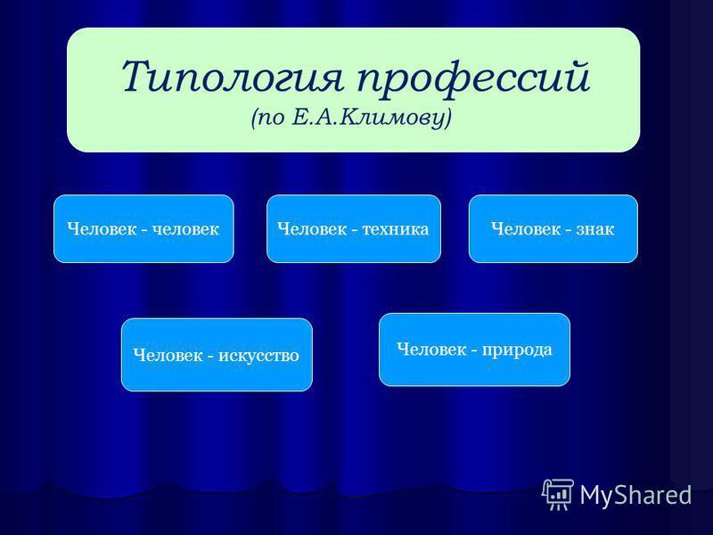 Типология профессий (по Е.А.Климову) Человек - человек Человек - техника Человек - знак Человек - искусство Человек - природа