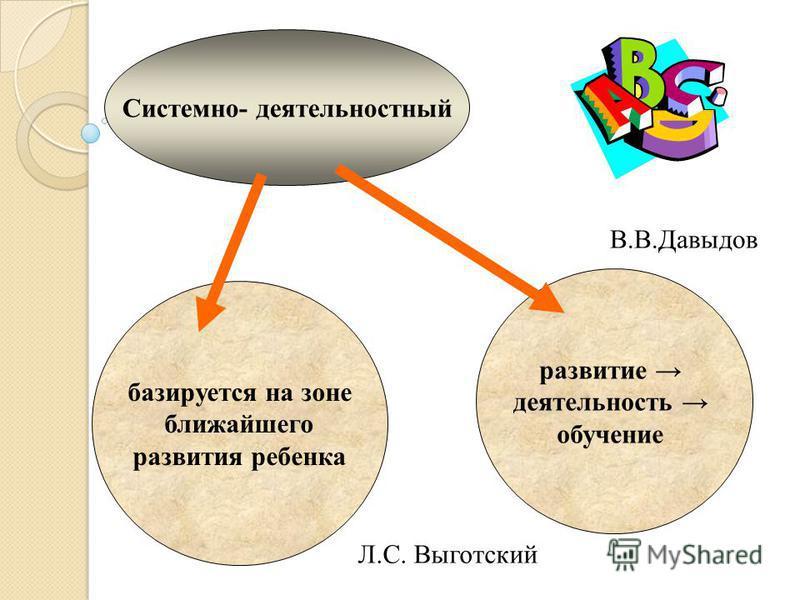 Системно- деятельностный базируется на зоне ближайшего развития ребенка развитие деятельность обучение Л.С. Выготский В.В.Давыдов