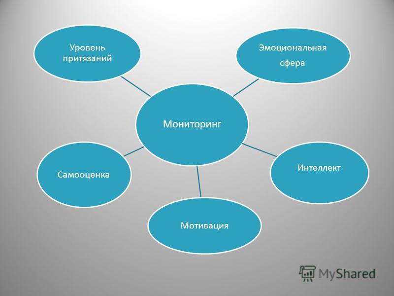 Мониторинг Интеллект Мотивация Самооценка Уровень притязаний Эмоциональная сфера