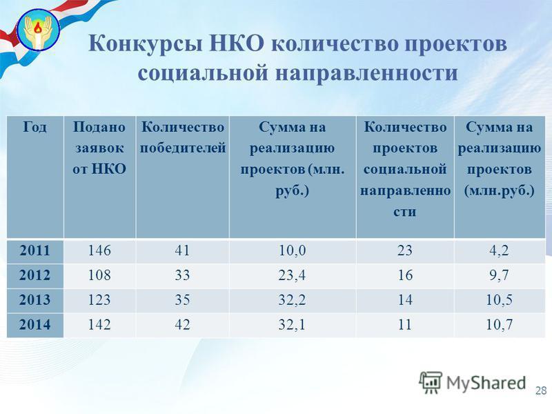 Год Подано заявок от НКО Количество победителей Сумма на реализацию проектов (млн. руб.) Количество проектов социальной направленности Сумма на реализацию проектов (млн.руб.) 20111464110,0234,2 20121083323,4169,7 20131233532,21410,5 20141424232,11110