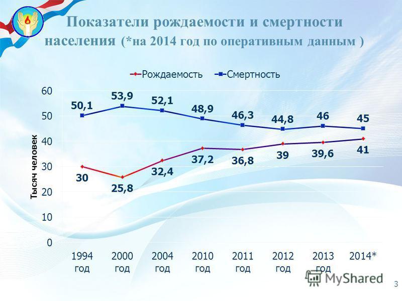 Показатели рождаемости и смертности населения (*на 2014 год по оперативным данным ) 33