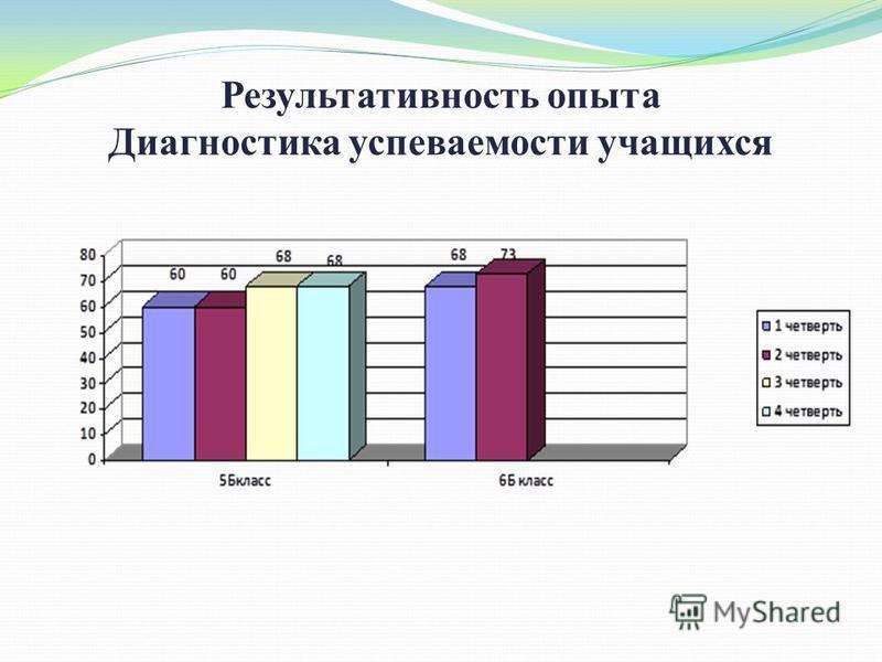 Результативность опыта Диагностика успеваемости учащихся