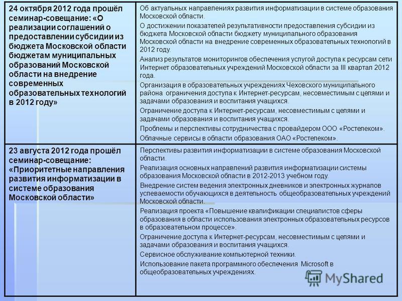 24 октября 2012 года прошёл семинар-совещание: «О реализации соглашений о предоставлении субсидии из бюджета Московской области бюджетам муниципальных образований Московской области на внедрение современных образовательных технологий в 2012 году» Об