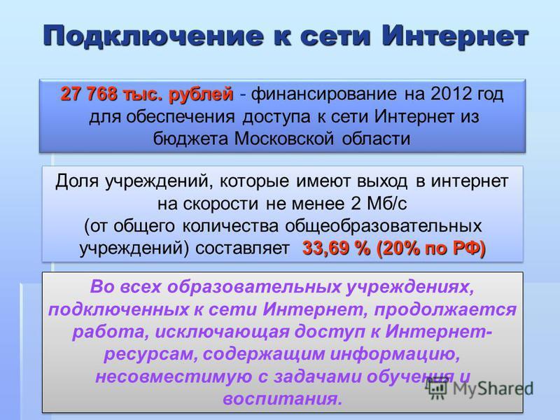 Подключение к сети Интернет Подключение к сети Интернет 27 768 тыс. рублей 27 768 тыс. рублей - финансирование на 2012 год для обеспечения доступа к сети Интернет из бюджета Московской области 27 768 тыс. рублей 27 768 тыс. рублей - финансирование на