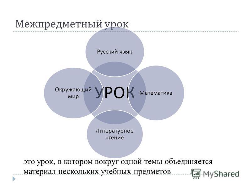 Межпредметный урок это урок, в котором вокруг одной темы объединяется материал нескольких учебных предметов УРОК Русский язык Математика Литературное чтение Окружающий мир