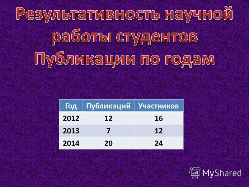 Год ПубликацийУчастников 20121216 2013712 20142024