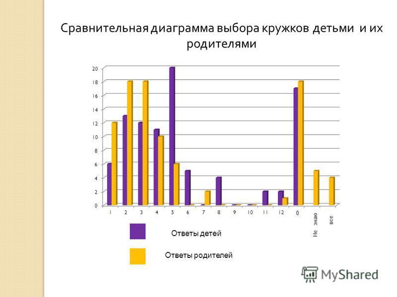 Ответы детей Ответы родителей Сравнительная диаграмма выбора кружков детьми и их родителями 0 Не знаю все