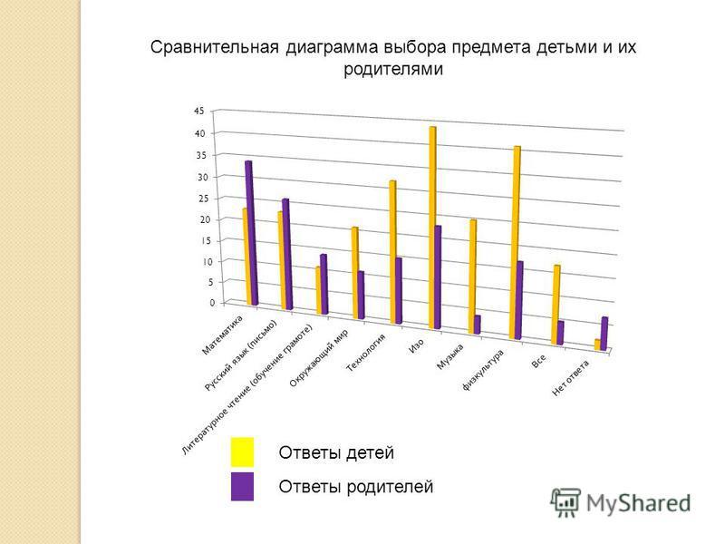 Сравнительная диаграмма выбора предмета детьми и их родителями Ответы детей Ответы родителей