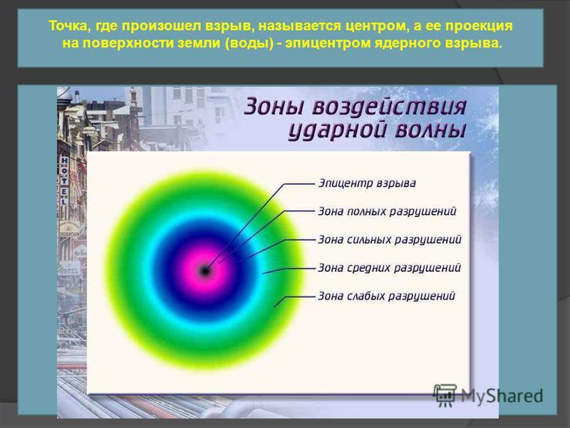 Точка, где произошел взрыв, называется центром, а ее проекция на поверхности земли (воды) - эпицентром ядерного взрыва.