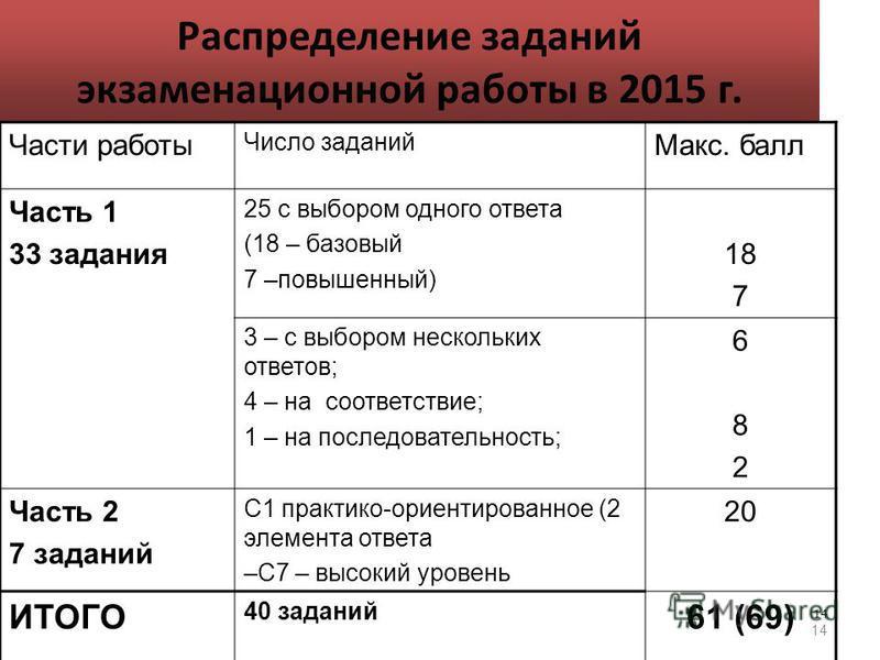 14 Распределение заданий экзаменационной работы в 2015 г. Части работы Число заданий Макс. балл Часть 1 33 задания 25 с выбором одного ответа (18 – базовый 7 –повышенный) 18 7 3 – с выбором нескольких ответов; 4 – на соответствие; 1 – на последовател