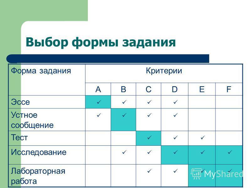 Выбор формы задания Форма задания Критерии ABCDEF Эссе Устное сообщение Тест Исследование Лабораторная работа