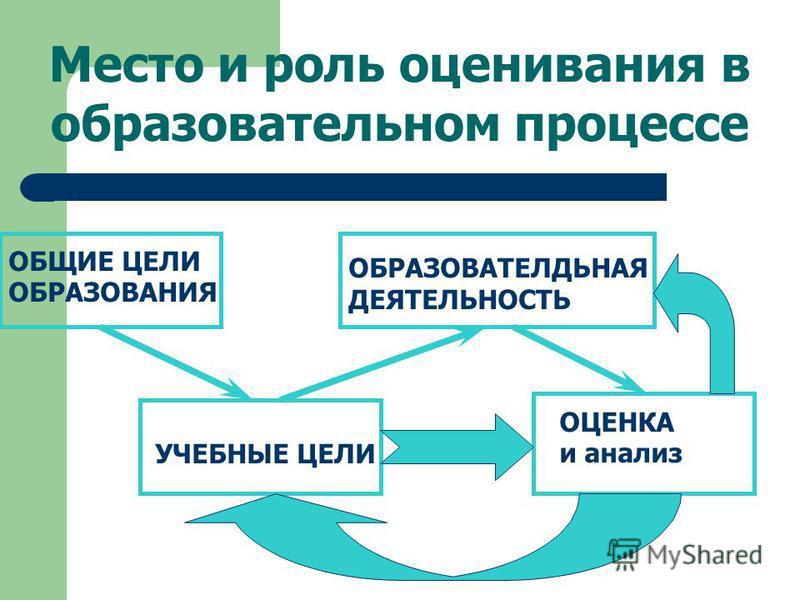 Место и роль оценивания в образовательном процессе ОБЩИЕ ЦЕЛИ ОБРАЗОВАНИЯ УЧЕБНЫЕ ЦЕЛИ ОБРАЗОВАТЕЛДЬНАЯ ДЕЯТЕЛЬНОСТЬ ОЦЕНКА и анализ