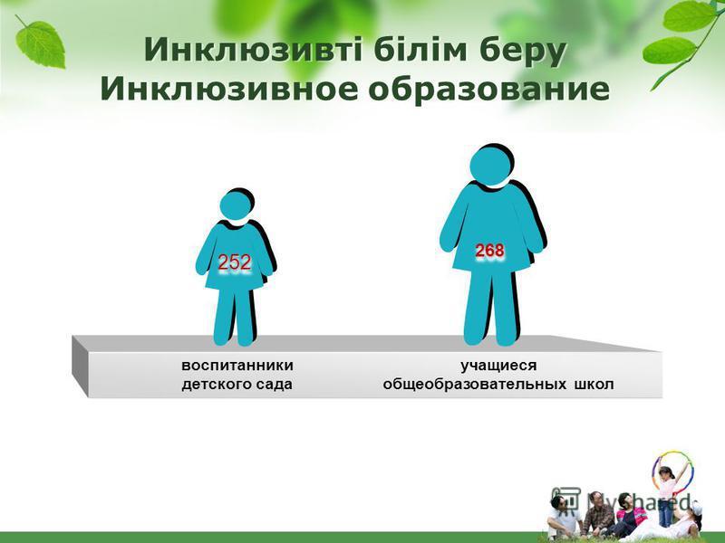 Инклюзивті білім беру Инклюзивное образование воспитанники детского сада учащиеся общеобразовательных школ 252252 268268