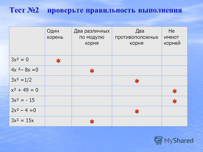Тест 2 определение количества корней неполного квадратного уравнения Один корень Два различных по модулю корня Два противоположных корня Не имеют корней 3 х² = 0 4 х ²– 8 х =0 3 х² =1/2 х² + 49 = 0 3 х² = - 15 2 х² – 4 =0 3 х² = 15 х