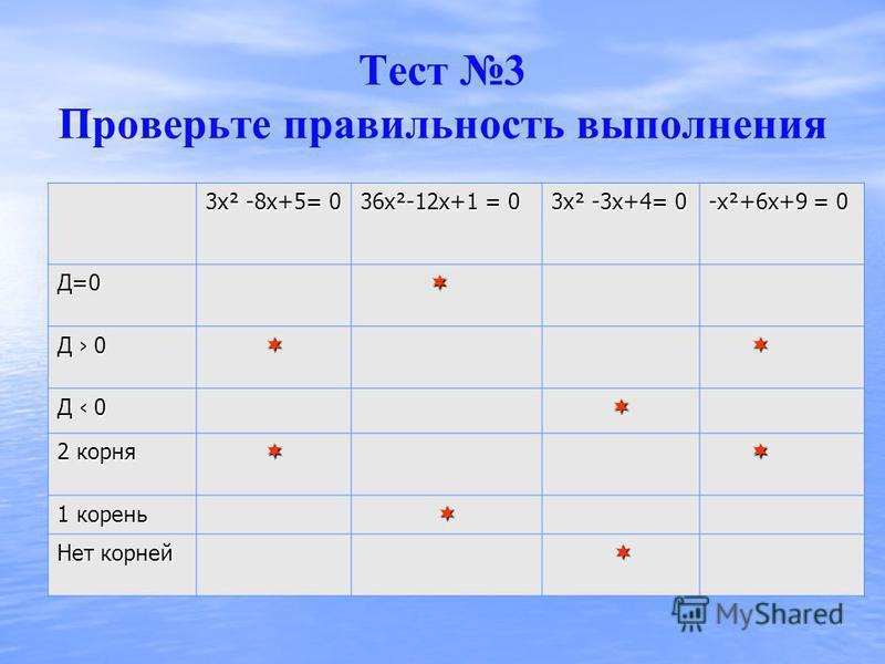 Тест 3 определение количества корней квадратного уравнения 3 х² -8 х+5= 0 36 х²-12 х+1 = 0 3 х² -3 х+4= 0 -х²+6 х+9 = 0 Д=0 Д 0 2 корня 1 корень Нет корней