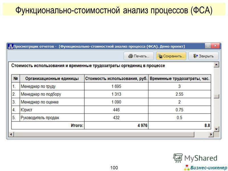 Бизнес-инженер 100 Функционально-стоимостной анализ процессов (ФСА)