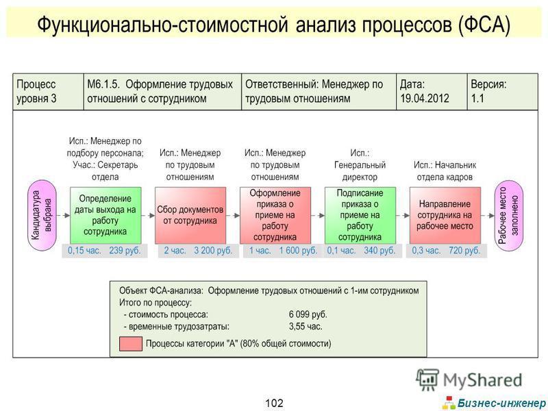 Бизнес-инженер 102 Функционально-стоимостной анализ процессов (ФСА)