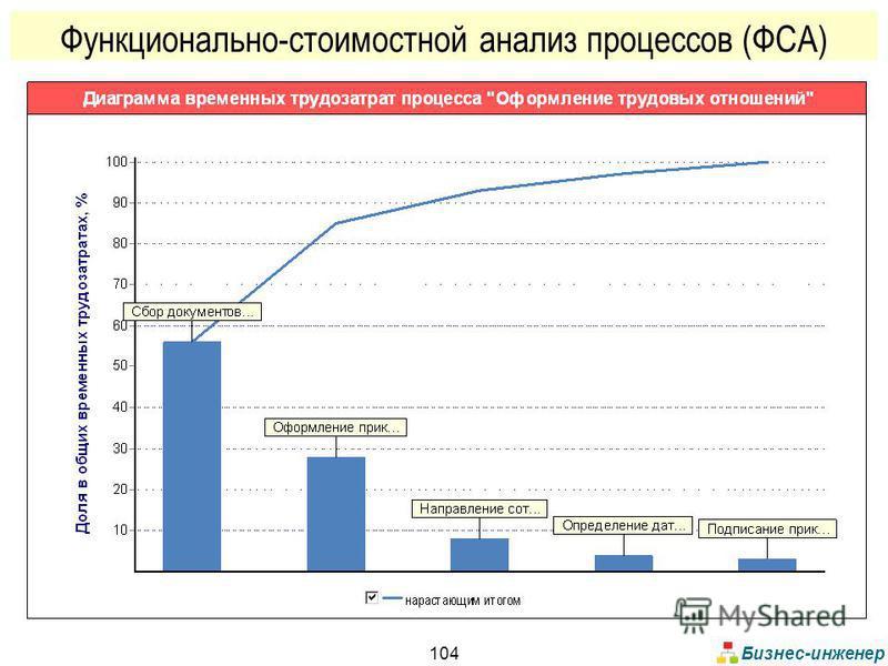 Бизнес-инженер 104 Функционально-стоимостной анализ процессов (ФСА)