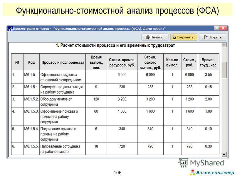 Бизнес-инженер 106 Функционально-стоимостной анализ процессов (ФСА)