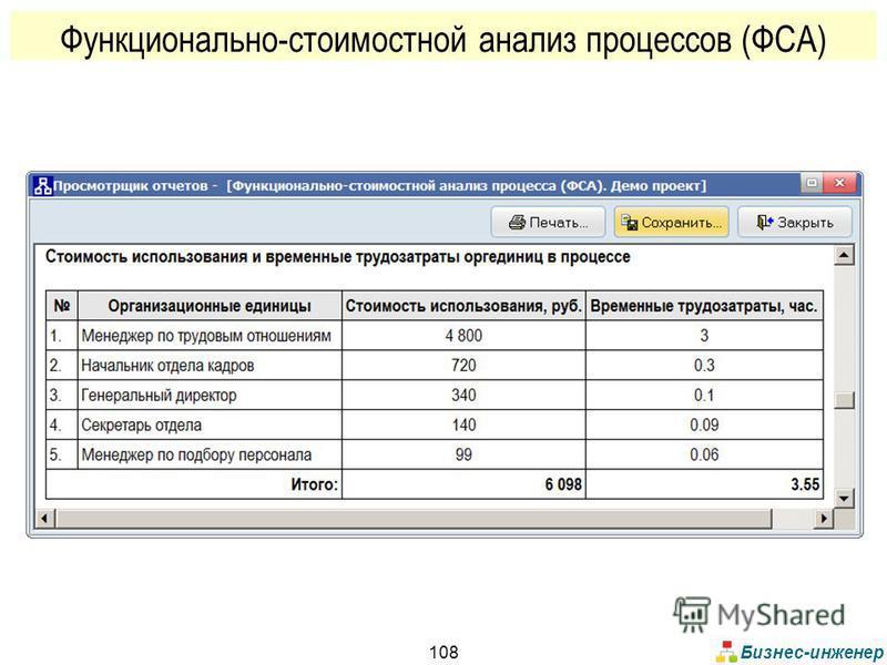 Бизнес-инженер 108 Функционально-стоимостной анализ процессов (ФСА)