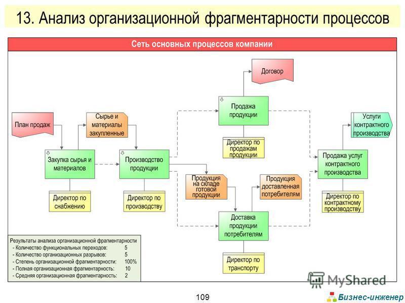 Бизнес-инженер 109 13. Анализ организационной фрагментарности процессов