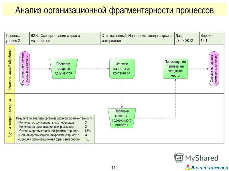 Бизнес-инженер 111 Анализ организационной фрагментарности процессов