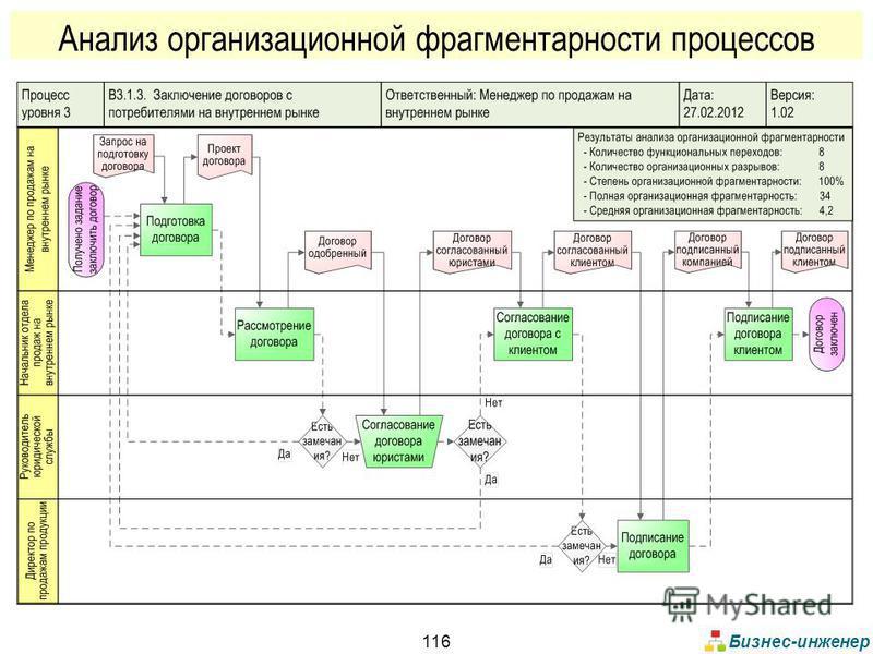 Бизнес-инженер 116 Анализ организационной фрагментарности процессов