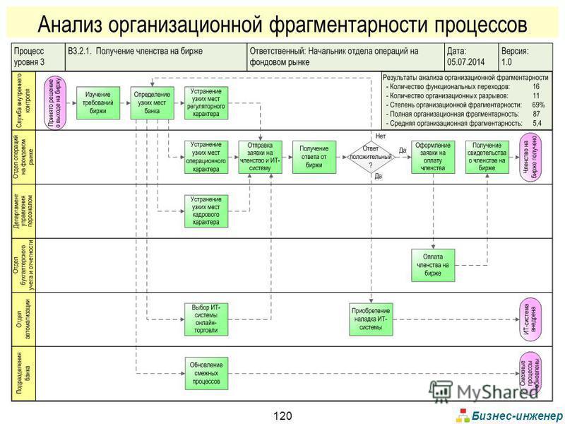 Бизнес-инженер 120 Анализ организационной фрагментарности процессов
