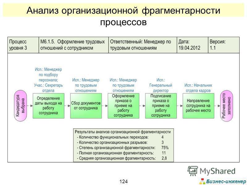 Бизнес-инженер 124 Анализ организационной фрагментарности процессов