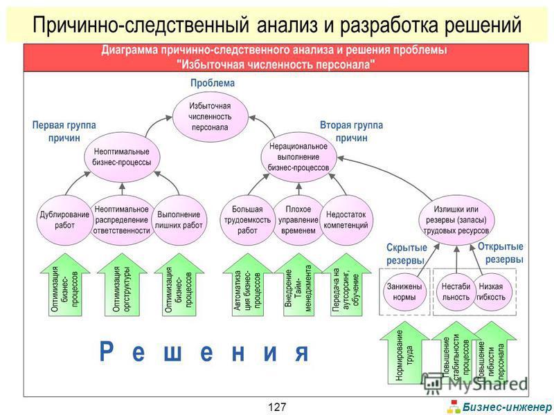 Бизнес-инженер 127 Причинно-следственный анализ и разработка решений