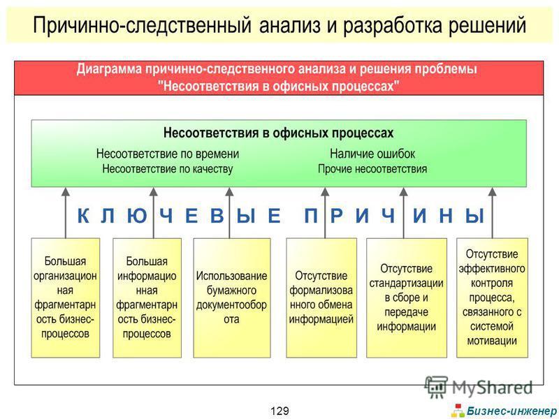 Бизнес-инженер 129 Причинно-следственный анализ и разработка решений