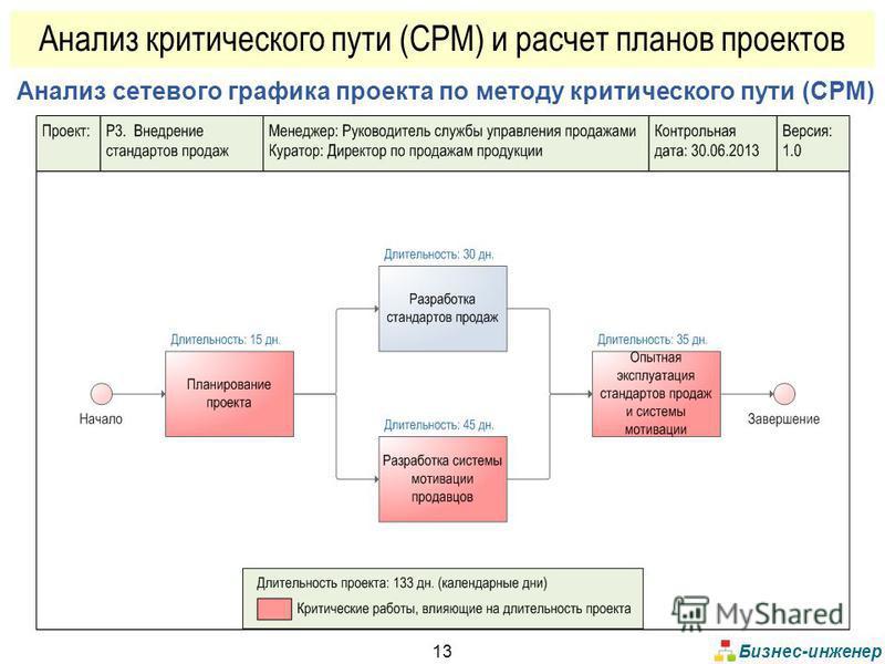 Бизнес-инженер 13 Анализ сетевого графика проекта по методу критического пути (CPM) Анализ критического пути (CPM) и расчет планов проектов