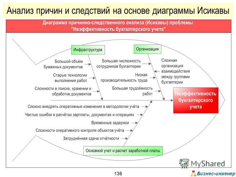 Бизнес-инженер 136 Анализ причин и следствий на основе диаграммы Исикавы