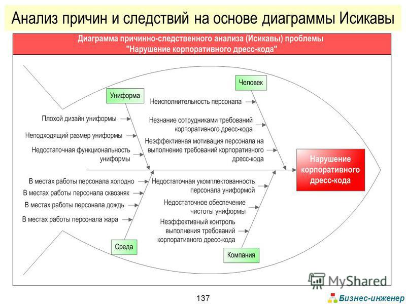 Бизнес-инженер 137 Анализ причин и следствий на основе диаграммы Исикавы