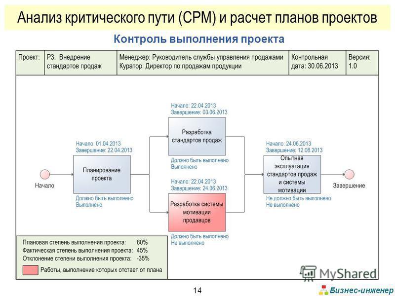 Бизнес-инженер 14 Контроль выполнения проекта Анализ критического пути (CPM) и расчет планов проектов