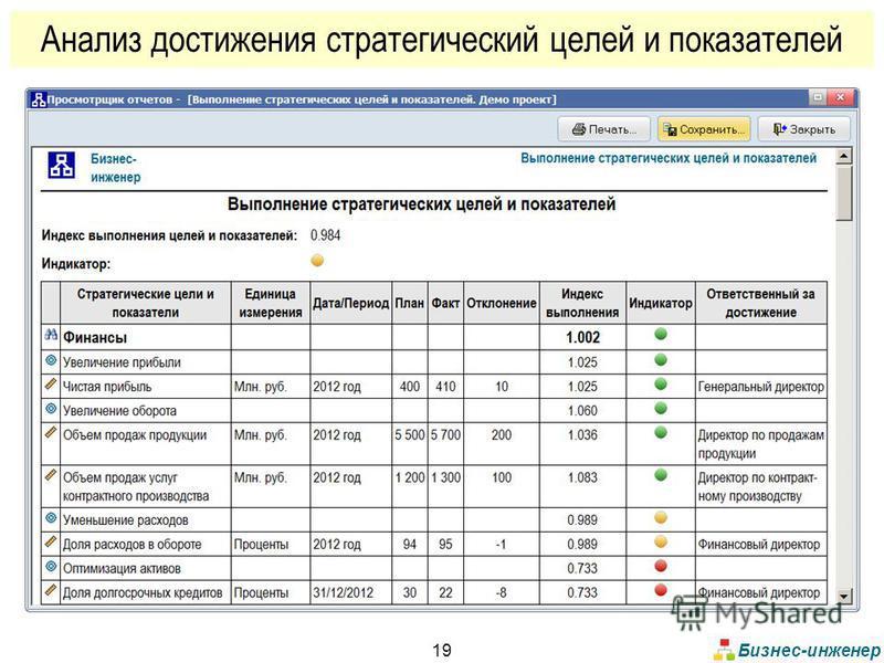 Бизнес-инженер 19 Анализ достижения стратегический целей и показателей