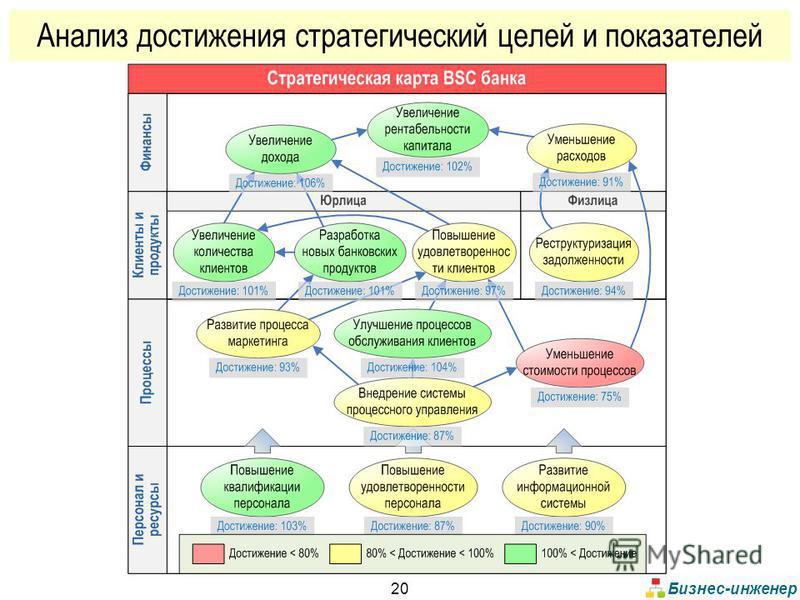 Бизнес-инженер 20 Анализ достижения стратегический целей и показателей