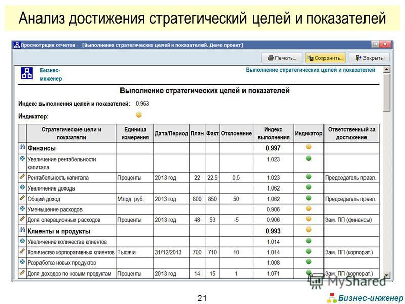 Бизнес-инженер 21 Анализ достижения стратегический целей и показателей