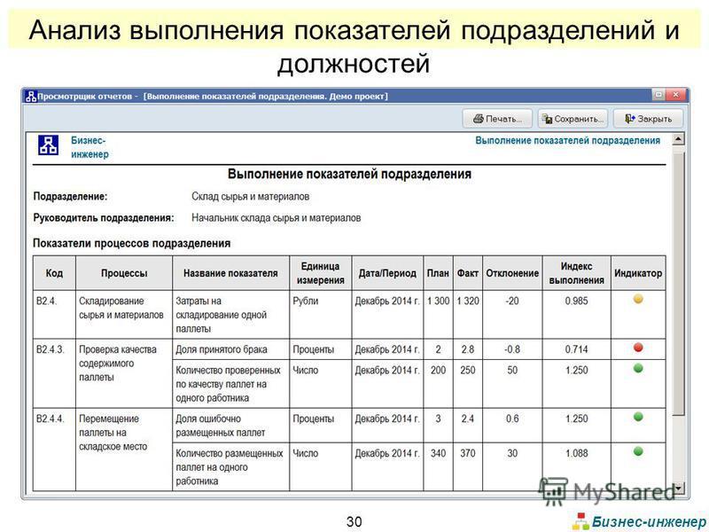 Бизнес-инженер 30 Анализ выполнения показателей подразделений и должностей