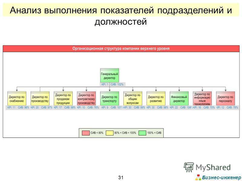 Бизнес-инженер 31 Анализ выполнения показателей подразделений и должностей
