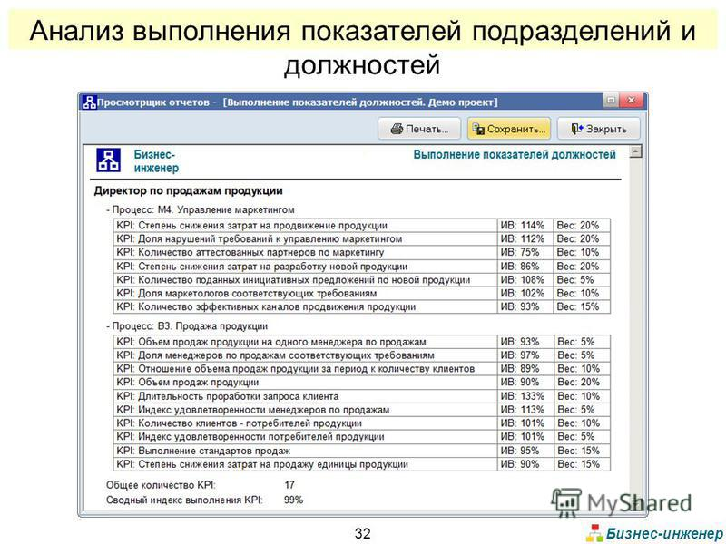 Бизнес-инженер 32 Анализ выполнения показателей подразделений и должностей