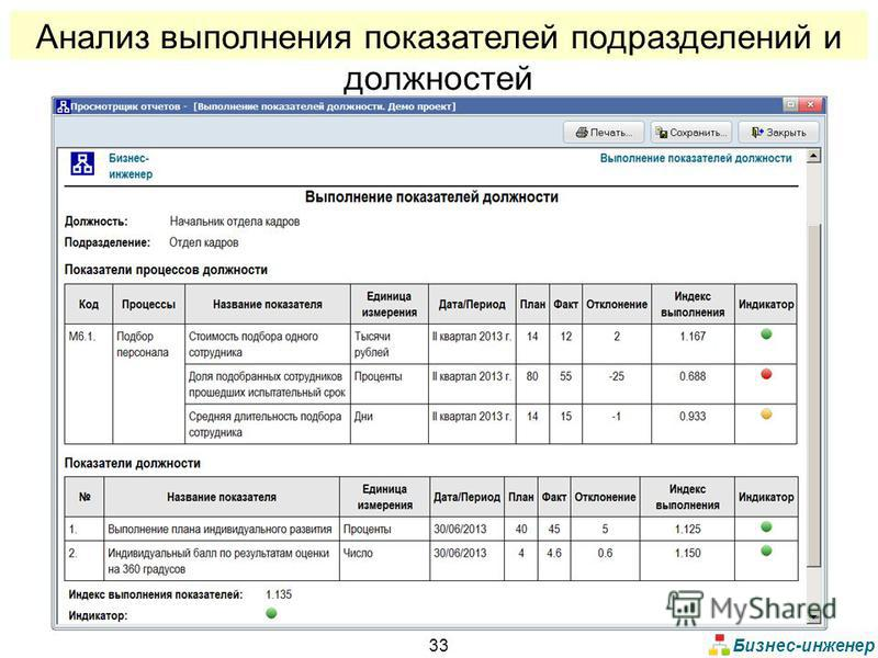 Бизнес-инженер 33 Анализ выполнения показателей подразделений и должностей